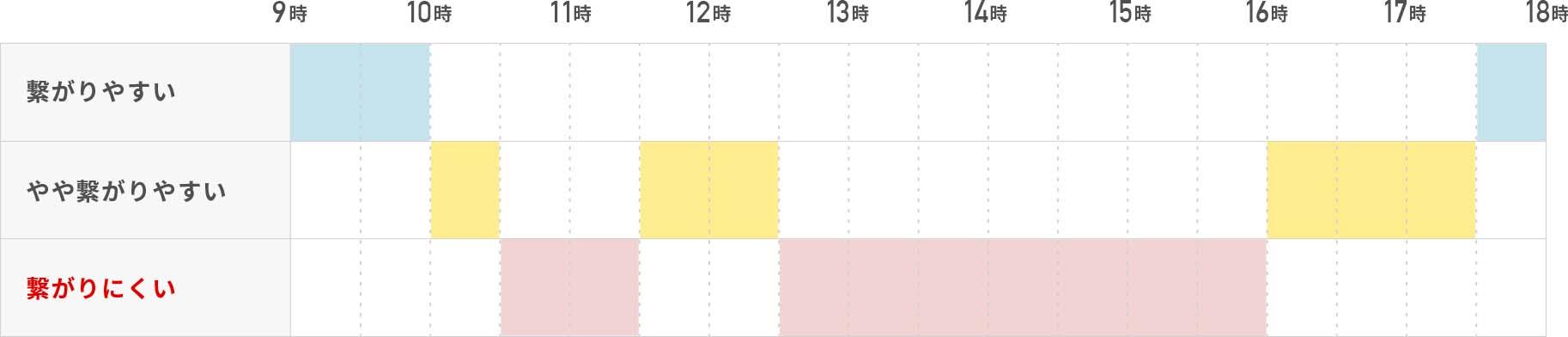 繋がりやすい:9時〜10時、17時30分〜18時/やや繋がりやすい:10時〜10時30分、11時30分〜12時30分、16時〜17時30分/繋がりにくい:10時30分〜11時30分、12時30分〜16時