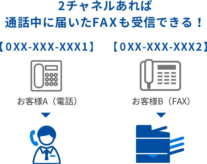 2チャネルあれば通話中に届いたFAXも受信できる!