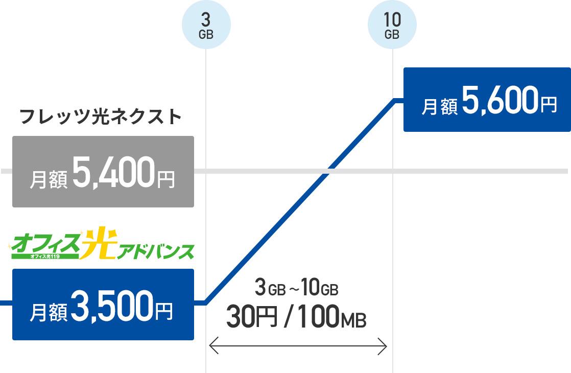 オフィス光アドバンスは月額3,500円、3GB〜10GBまでは30円/100MB、10GB以上は月額5,600円
