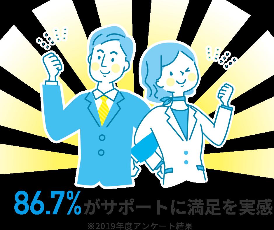 87.6%がサポートに満足を実感