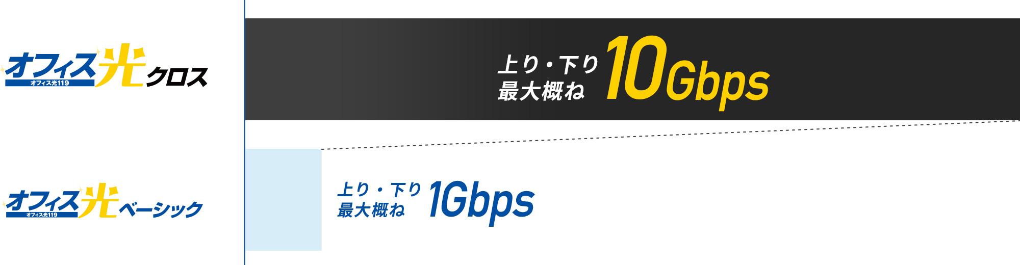 オフィス光クロス:上り・下り最大概ね10Gbps オフィス光ベーシック:上り・下り最大概ね1Gbps
