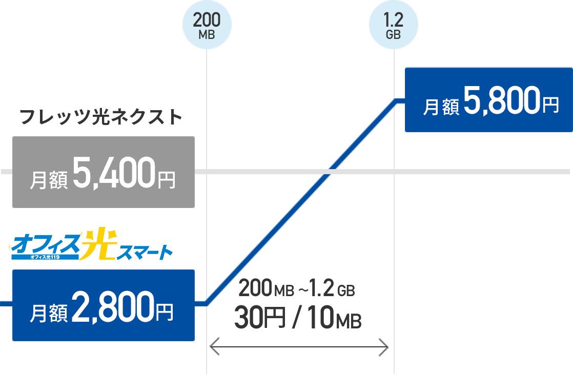 オフィス光スマートは月額2,800円、200MB〜1.2GBまでは30円/10MB、1.2GB以上は月額5,800円