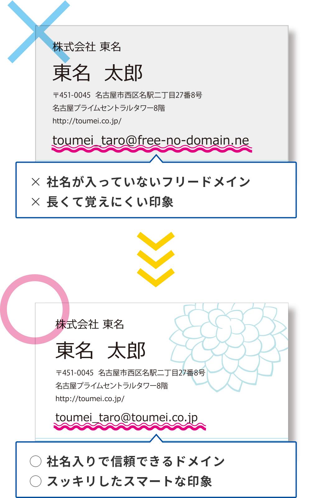 フリードメインのメール:×社名が入っていないフリードメイン/×長くて覚えにくい印象 自社ドメインのメール:◯社名入りで信頼できるドメイン/◯スッキリしたスマートな印象