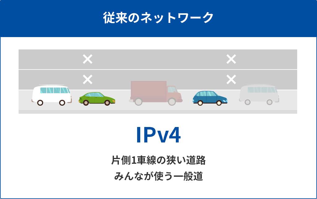 従来のネットワーク:IPv4 片側1車線の狭い道路/みんなが使う一般道