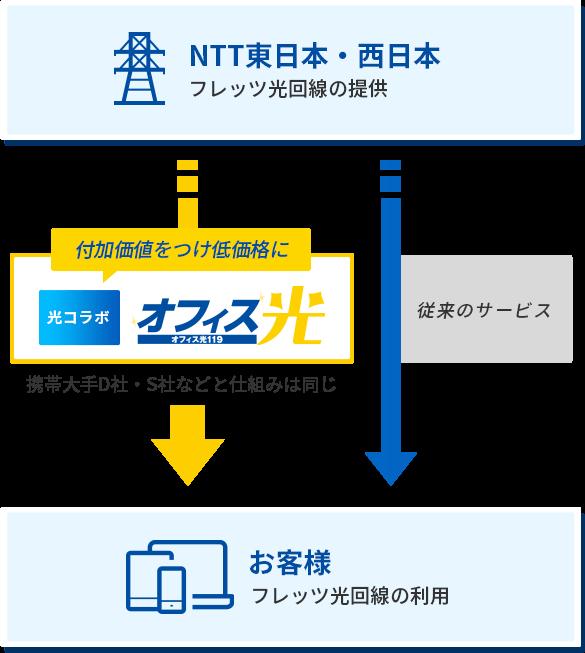 品質はNTT東日本・西日本と同じ。それ以上の価値をつけて、お得にご提供!